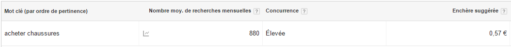 encheres google adwords