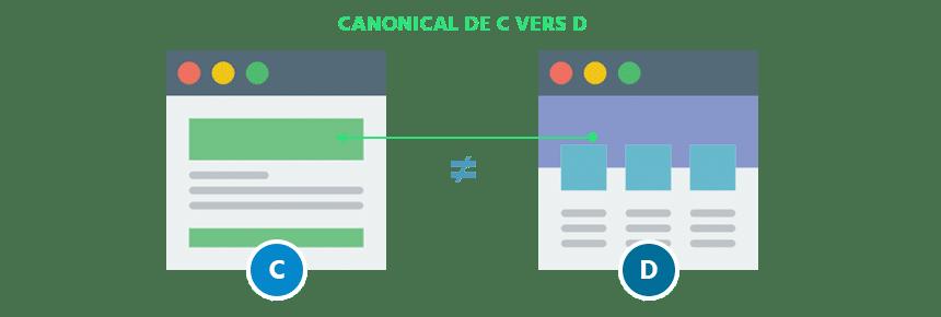 test canonical avec deux pages au contenu différent