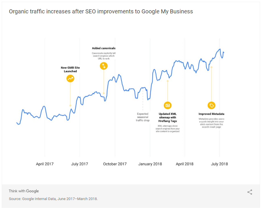 évolution trafic seo google my business
