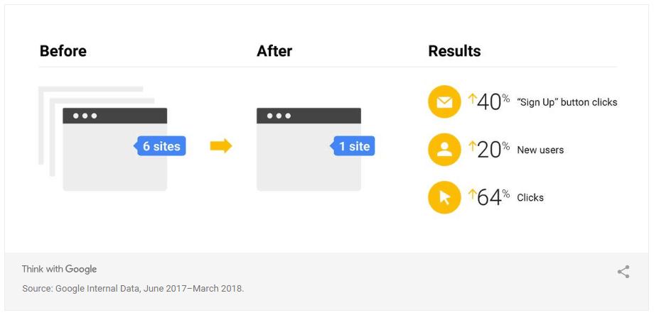 impact seo site même thématique