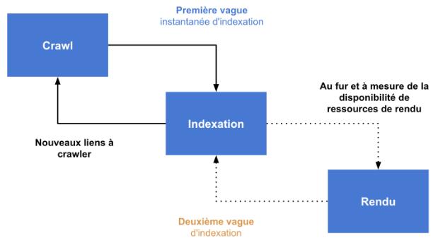 exploration et indexation des pages par Google