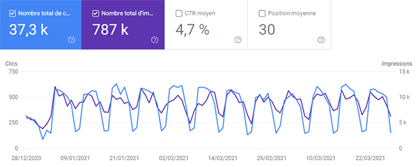 cookie seo google search console